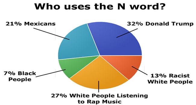 Fake Statistics